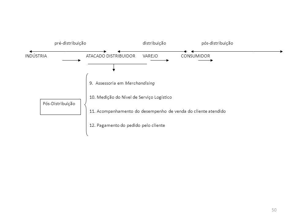 pré-distribuiçãodistribuiçãopós-distribuição INDÚSTRIA ATACADO DISTRIBUIDORVAREJO CONSUMIDOR 9. Assessoria em Merchandising 10. Medição do Nível de Se