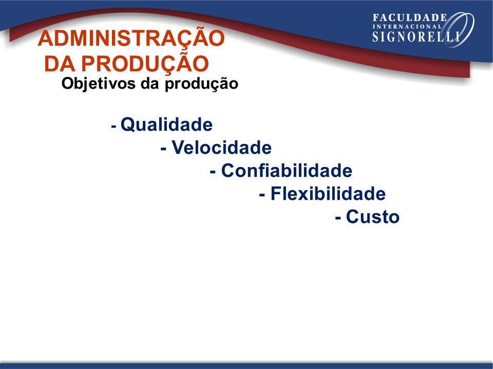 Objetivos da produção - Qualidade - Velocidade - Confiabilidade - Flexibilidade - Custo ADMINISTRAÇÃO DA PRODUÇÃO