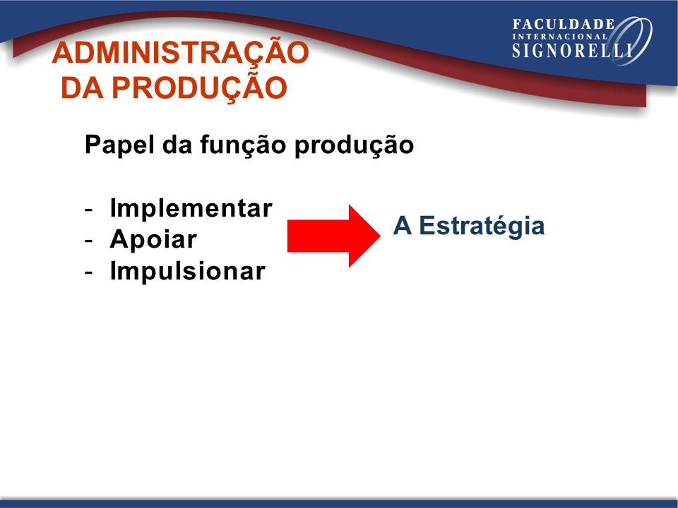 Papel da função produção -Implementar -Apoiar -Impulsionar A Estratégia ADMINISTRAÇÃO DA PRODUÇÃO