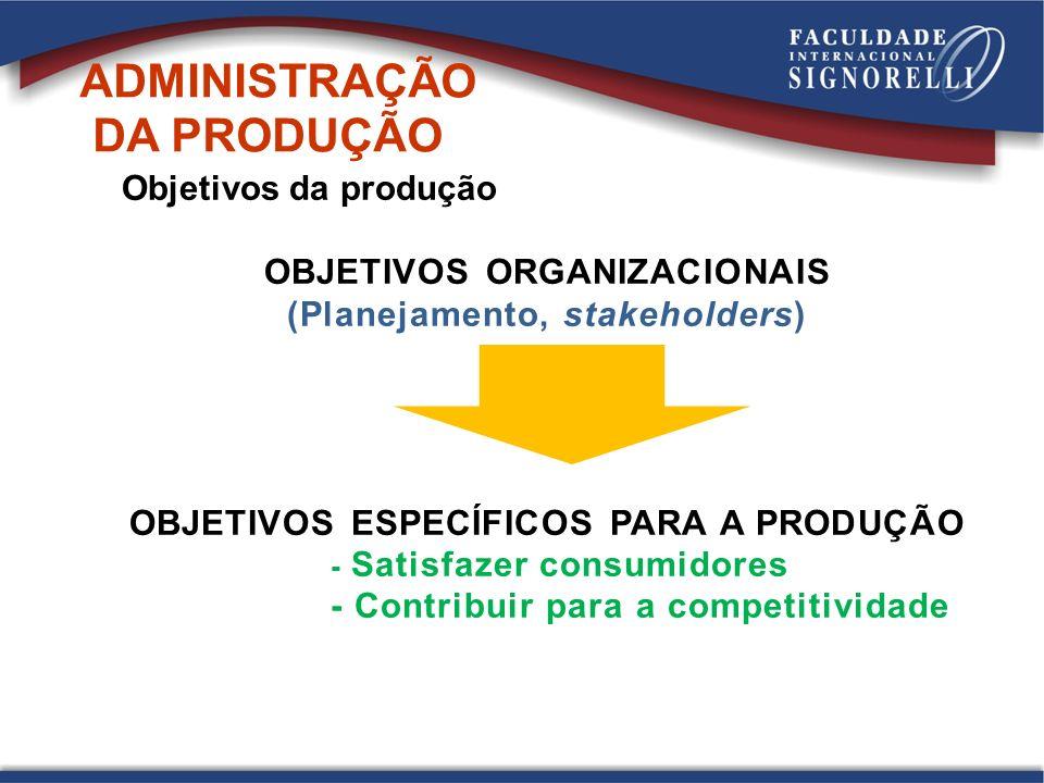 Objetivos da produção OBJETIVOS ORGANIZACIONAIS (Planejamento, stakeholders) OBJETIVOS ESPECÍFICOS PARA A PRODUÇÃO - Satisfazer consumidores - Contribuir para a competitividade ADMINISTRAÇÃO DA PRODUÇÃO