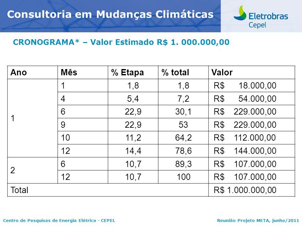 Centro de Pesquisas de Energia Elétrica - CEPELReunião Projeto META, junho/2011 CRONOGRAMA* – Valor Estimado R$ 1. 000.000,00 Consultoria em Mudanças