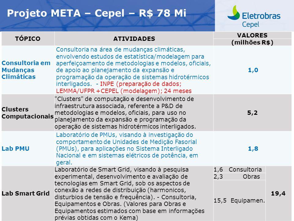 Centro de Pesquisas de Energia Elétrica - CEPELReunião Projeto META, junho/2011 Projeto META – Cepel – R$ 78 Mi TÓPICOATIVIDADES VALORES (milhões R$)
