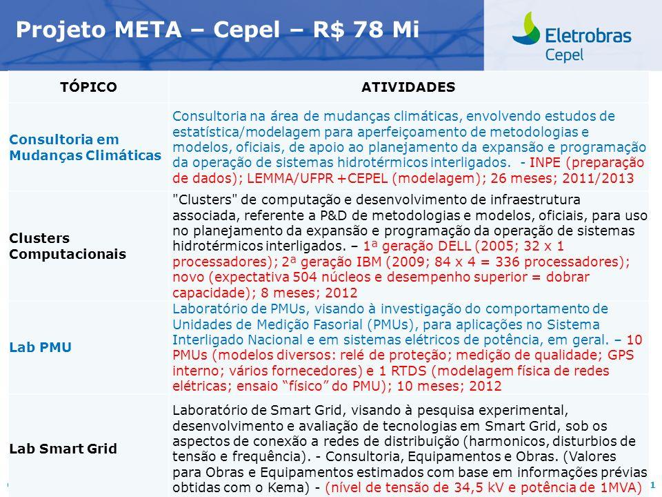 Centro de Pesquisas de Energia Elétrica - CEPELReunião Projeto META, junho/2011 Projeto META – Cepel - R$ 78 Mi TÓPICOATIVIDADES VALORES (milhões R$) Projeto LongDist (infraestrutura para pesquisa experimental, desenvolvimento e implantação de tecnologias para transmissão a longas distâncias em Ultra Alta Tensão - UAT, CA e CC, visando aos aproveitamentos hidrelétricos da Amazônia) Fabricação e montagem de dois pórticos com fundações e barra de tração 15,0 35,1 Obras (Bases, Caneletas, Arruamento e Iluminação)8,0 Eletrodos e estais HAEFELY - CA e CC5,8 Quatro conjuntos de Yokes2,0 Fonte para gaiola corona – HAEFELY2,5 Capacitor de acoplamento DC – HAEFELY1,5 Roletes0,3 Revitalização da SE Adrianópolis / Reposição de Equipamento de AT Revitalização e automação da subestação de 138 kV e serviços auxiliares da Unidade Cepel – Adrianópolis.