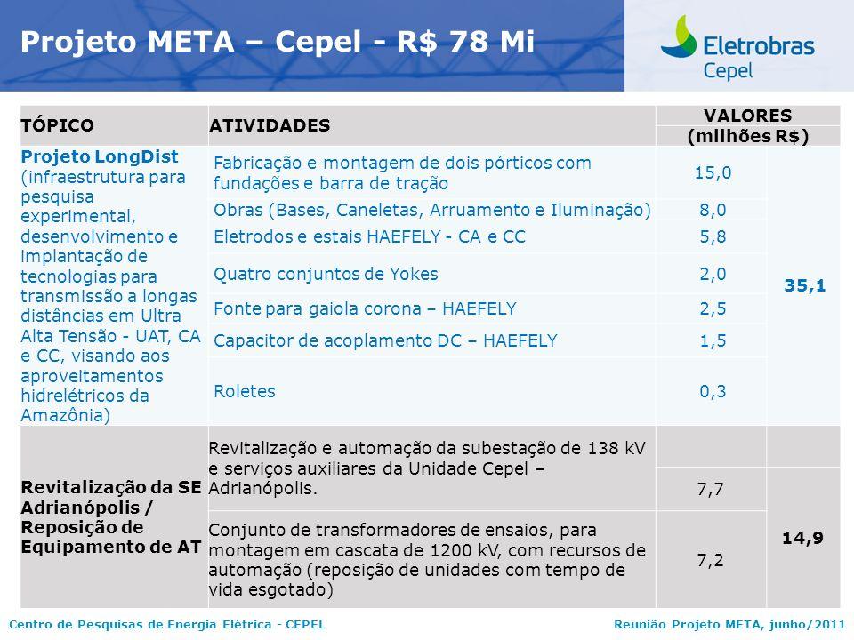 Centro de Pesquisas de Energia Elétrica - CEPELReunião Projeto META, junho/2011 Projeto META – Cepel - R$ 78 Mi TÓPICOATIVIDADES VALORES (milhões R$)