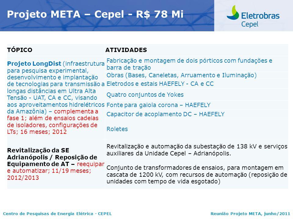 Centro de Pesquisas de Energia Elétrica - CEPELReunião Projeto META, junho/2011 Projeto META – Cepel - R$ 78 Mi TÓPICOATIVIDADES Projeto LongDist (inf