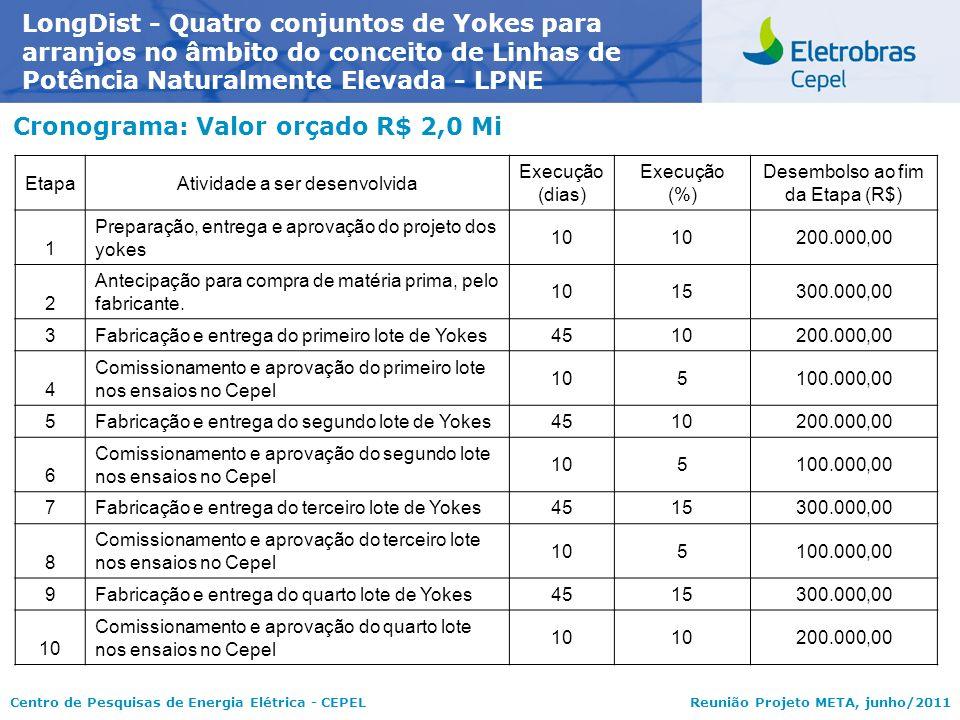 Centro de Pesquisas de Energia Elétrica - CEPELReunião Projeto META, junho/2011 Cronograma: Valor orçado R$ 2,0 Mi LongDist - Quatro conjuntos de Yoke