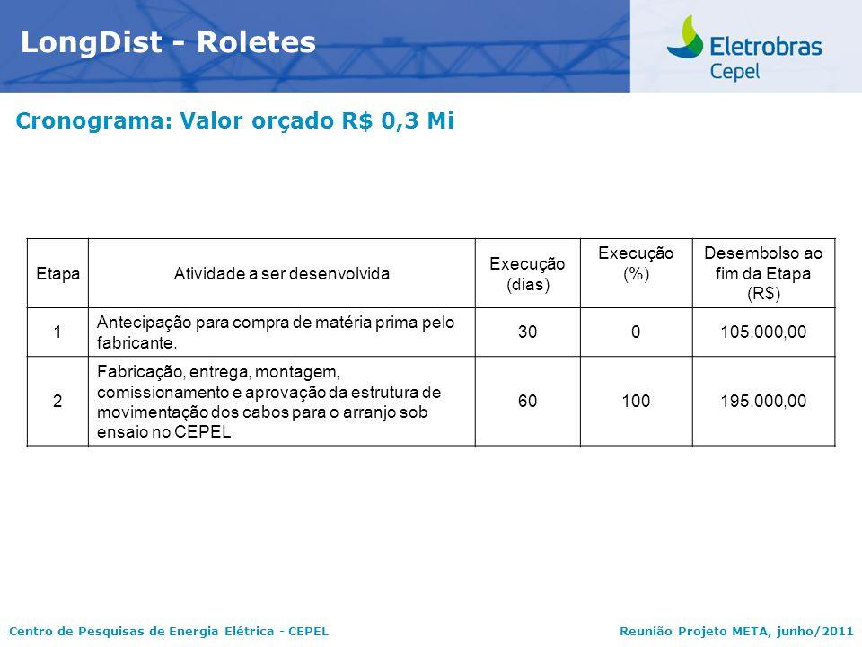 Centro de Pesquisas de Energia Elétrica - CEPELReunião Projeto META, junho/2011 Cronograma: Valor orçado R$ 0,3 Mi LongDist - Roletes EtapaAtividade a
