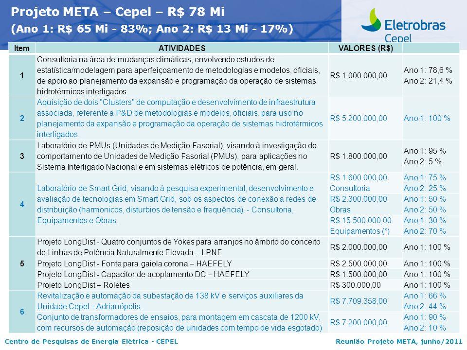 Centro de Pesquisas de Energia Elétrica - CEPELReunião Projeto META, junho/2011 ItemATIVIDADESVALORES (R$) 1 Consultoria na área de mudanças climática