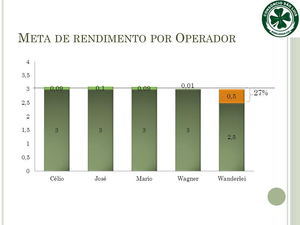 M ETA DE RENDIMENTO POR O PERADOR 27%