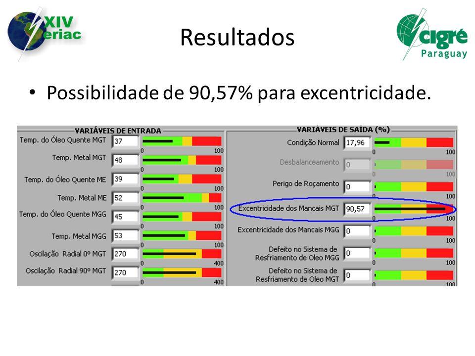 Resultados Possibilidade de 90,57% para excentricidade.