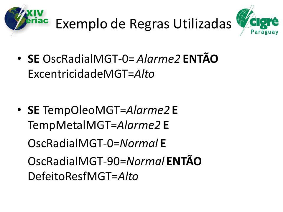 Exemplo de Regras Utilizadas SE OscRadialMGT-0= Alarme2 ENTÃO ExcentricidadeMGT=Alto SE TempOleoMGT=Alarme2 E TempMetalMGT=Alarme2 E OscRadialMGT-0=No