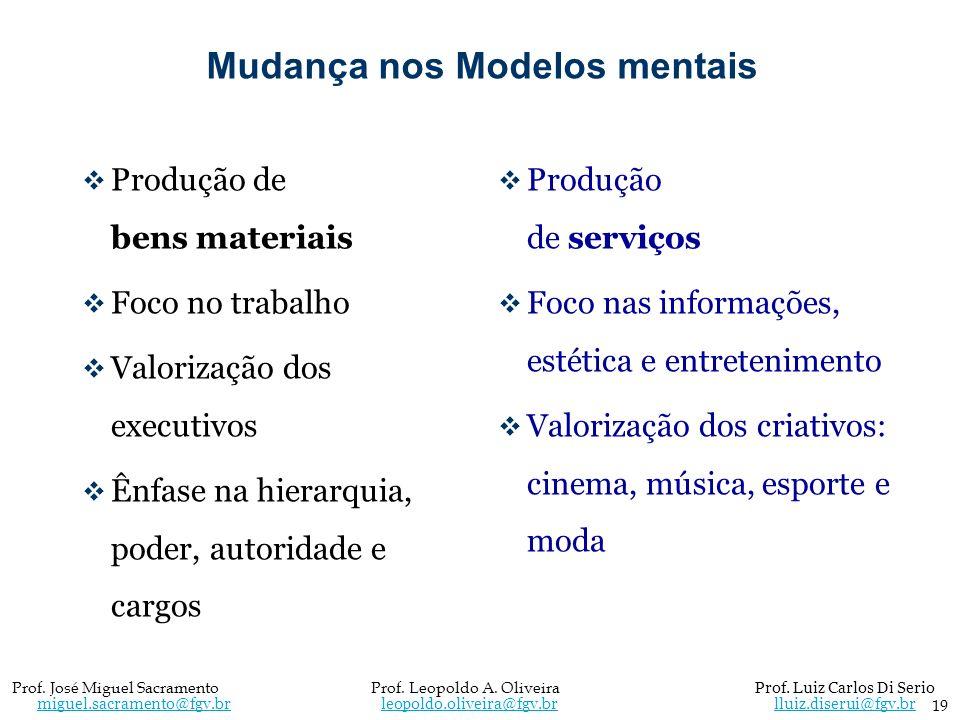Mudança nos Modelos mentais Produção de bens materiais Foco no trabalho Valorização dos executivos Ênfase na hierarquia, poder, autoridade e cargos Pr