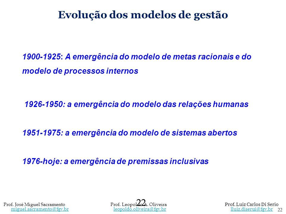 Evolução dos modelos de gestão 1900-1925: A emergência do modelo de metas racionais e do modelo de processos internos 1926-1950: a emergência do model