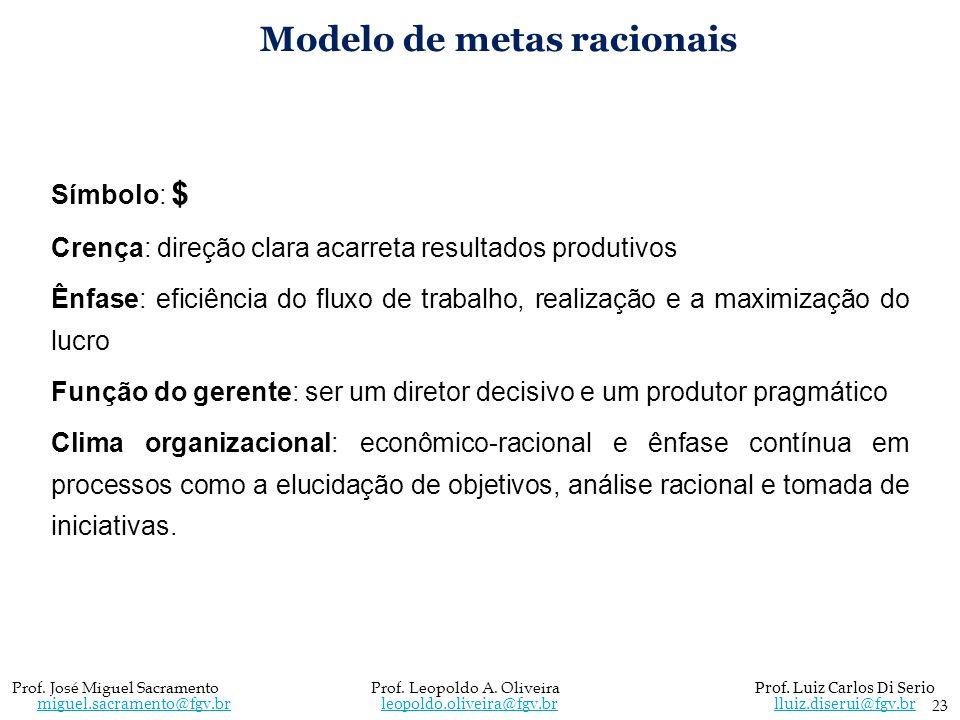 Modelo de metas racionais Símbolo: $ Crença: direção clara acarreta resultados produtivos Ênfase: eficiência do fluxo de trabalho, realização e a maxi