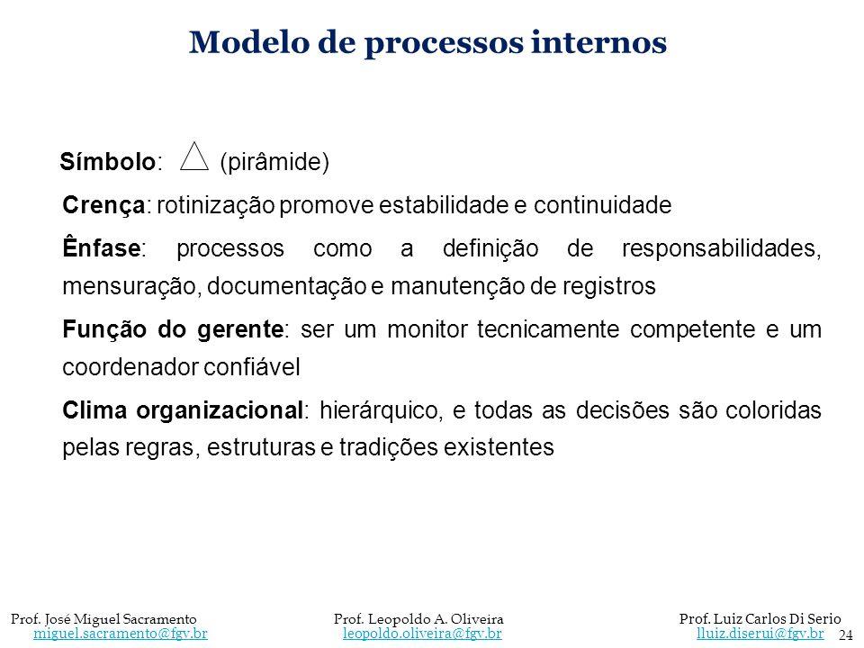 Modelo de processos internos Símbolo: (pirâmide) Crença: rotinização promove estabilidade e continuidade Ênfase: processos como a definição de respons