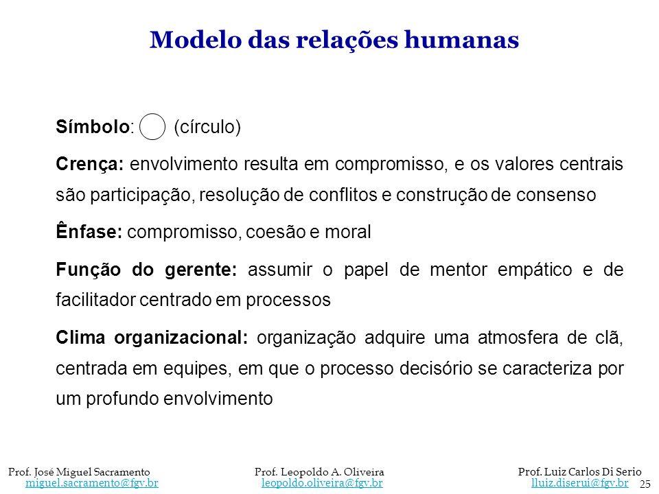 Modelo das relações humanas Símbolo: (círculo) Crença: envolvimento resulta em compromisso, e os valores centrais são participação, resolução de confl