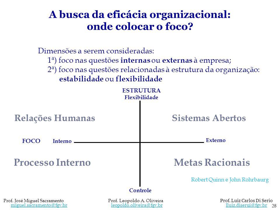 Dimensões a serem consideradas: 1ª) foco nas questões internas ou externas à empresa; 2ª) foco nas questões relacionadas à estrutura da organização: e