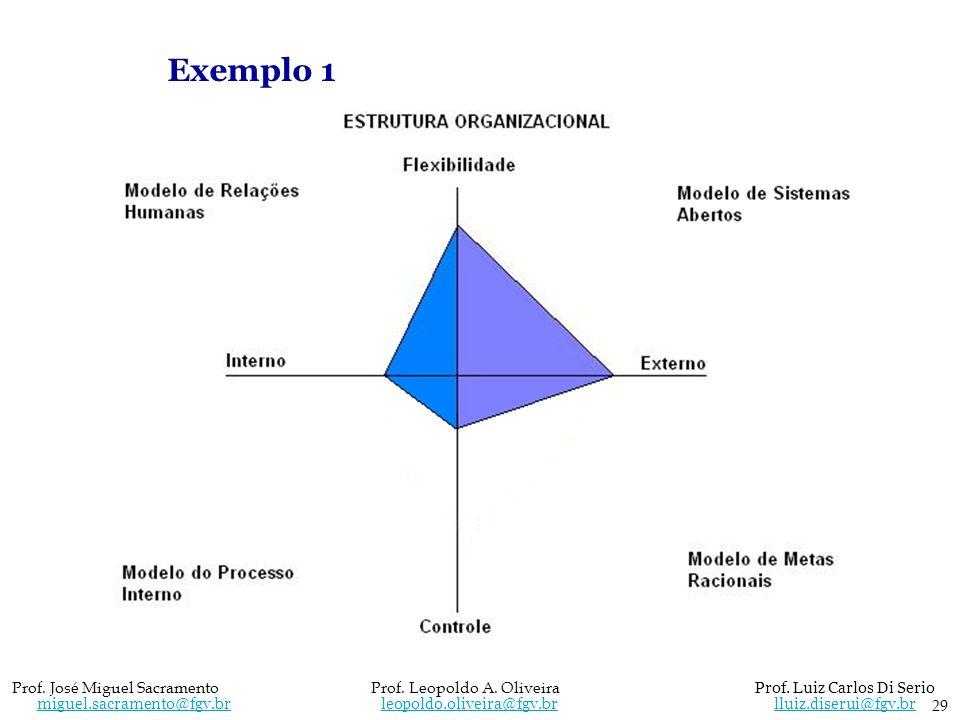Exemplo 1 29 Prof. José Miguel Sacramento Prof. Leopoldo A. Oliveira Prof. Luiz Carlos Di Serio miguel.sacramento@fgv.br leopoldo.oliveira@fgv.br llui