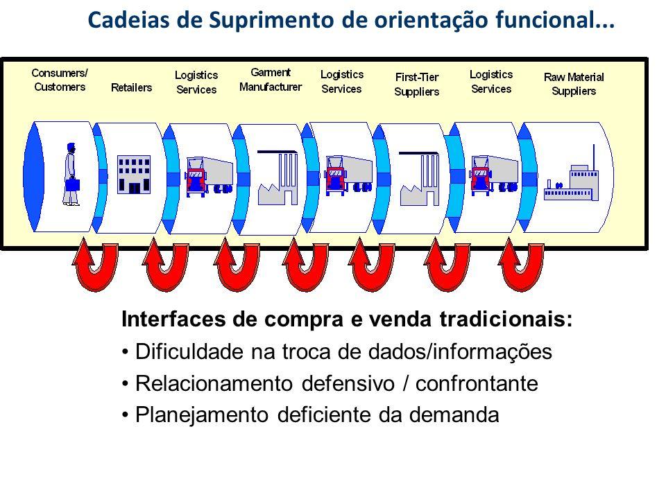 Cadeias de Suprimento de orientação funcional... Interfaces de compra e venda tradicionais: Dificuldade na troca de dados/informações Relacionamento d