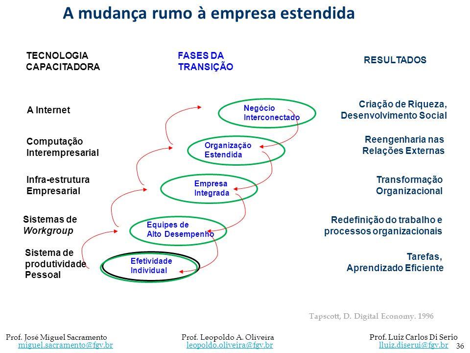 36 Prof. José Miguel Sacramento Prof. Leopoldo A. Oliveira Prof. Luiz Carlos Di Serio miguel.sacramento@fgv.br leopoldo.oliveira@fgv.br lluiz.diserui@