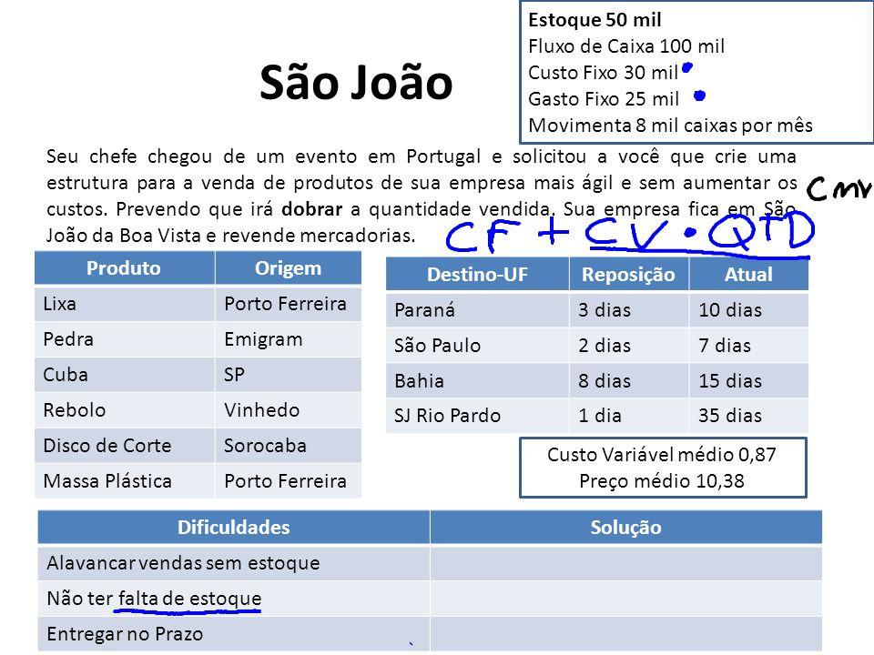 São João DRE Vendas Impostos (12%) Receita Líquida CMV Lucro Bruto Despesas Lucro Líquido Ponto de Equilíbrio = unidades