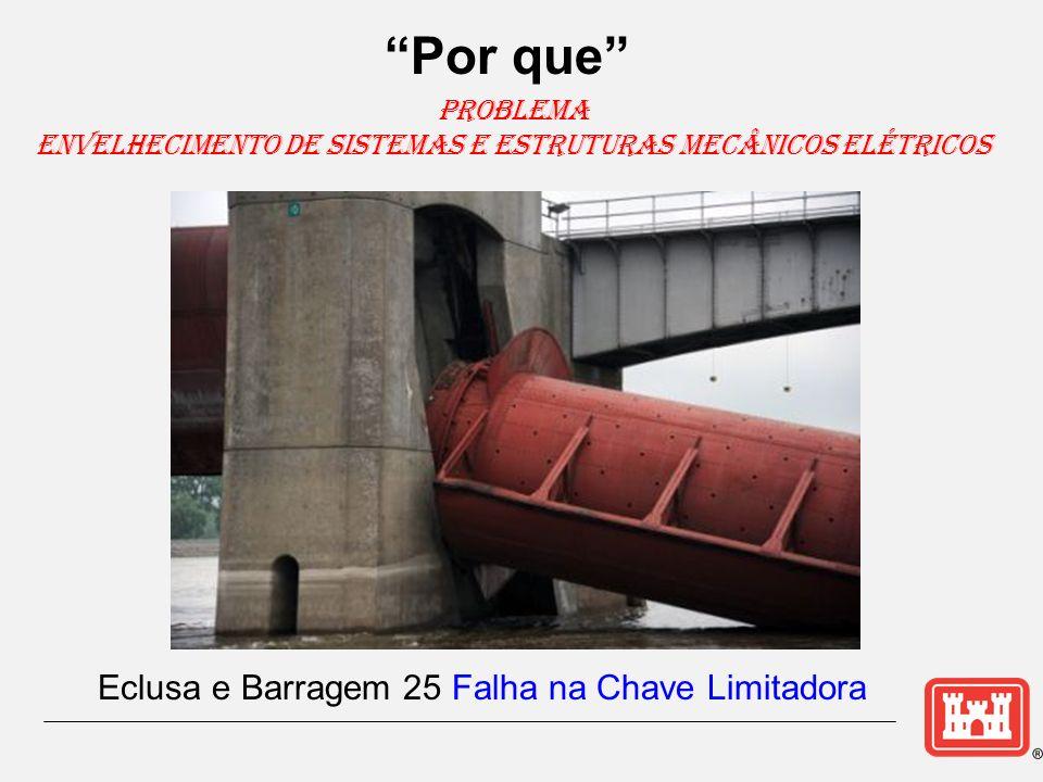 Problema Envelhecimento de Sistemas e Estruturas Mecânicos Elétricos Eclusa e Barragem 25 Falha na Chave Limitadora Por que