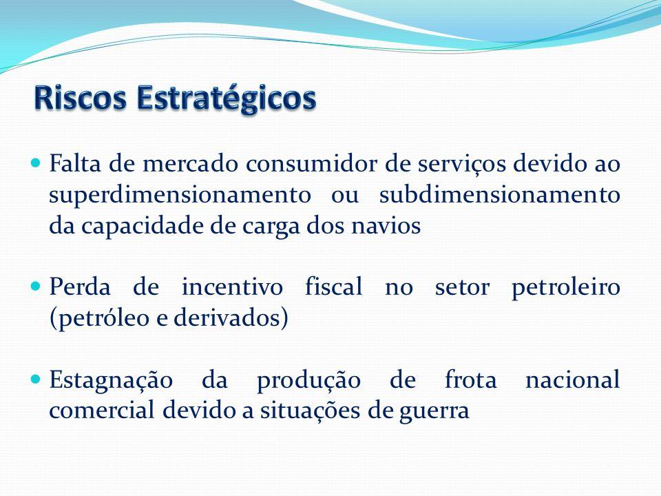 Falta de mercado consumidor de serviços devido ao superdimensionamento ou subdimensionamento da capacidade de carga dos navios Perda de incentivo fisc