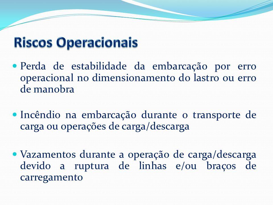 Perda de estabilidade da embarcação por erro operacional no dimensionamento do lastro ou erro de manobra Incêndio na embarcação durante o transporte d