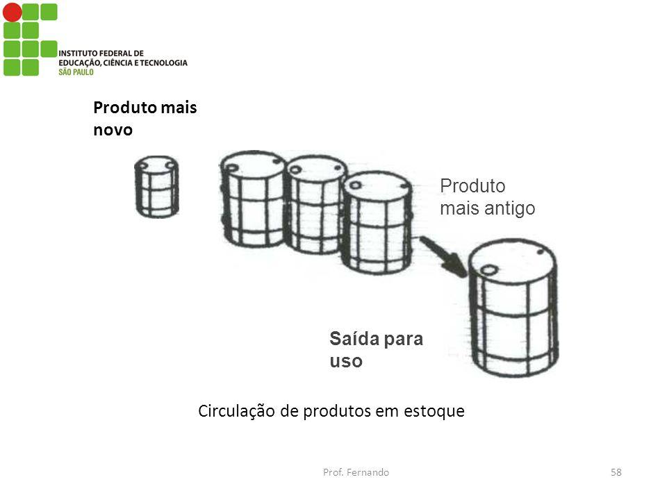 Produto mais novo Saída para uso Produto mais antigo Circulação de produtos em estoque Prof. Fernando58