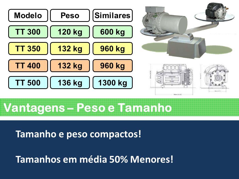 Vantagens – Peso e Tamanho Tamanho e peso compactos! Tamanhos em média 50% Menores! ModeloPeso TT 300120 kg TT 350132 kg TT 400132 kg TT 500136 kg Sim