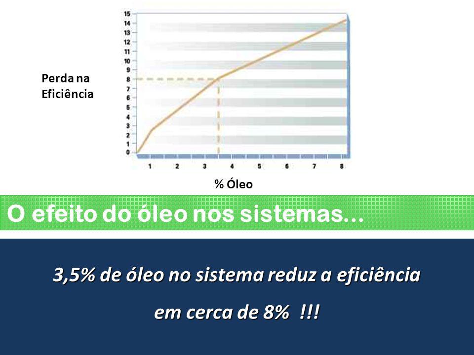 O efeito do óleo nos sistemas... 3,5% de óleo no sistema reduz a eficiência em cerca de 8% !!! Turbocor Centrífugo Tradicional Perda na Eficiência % Ó
