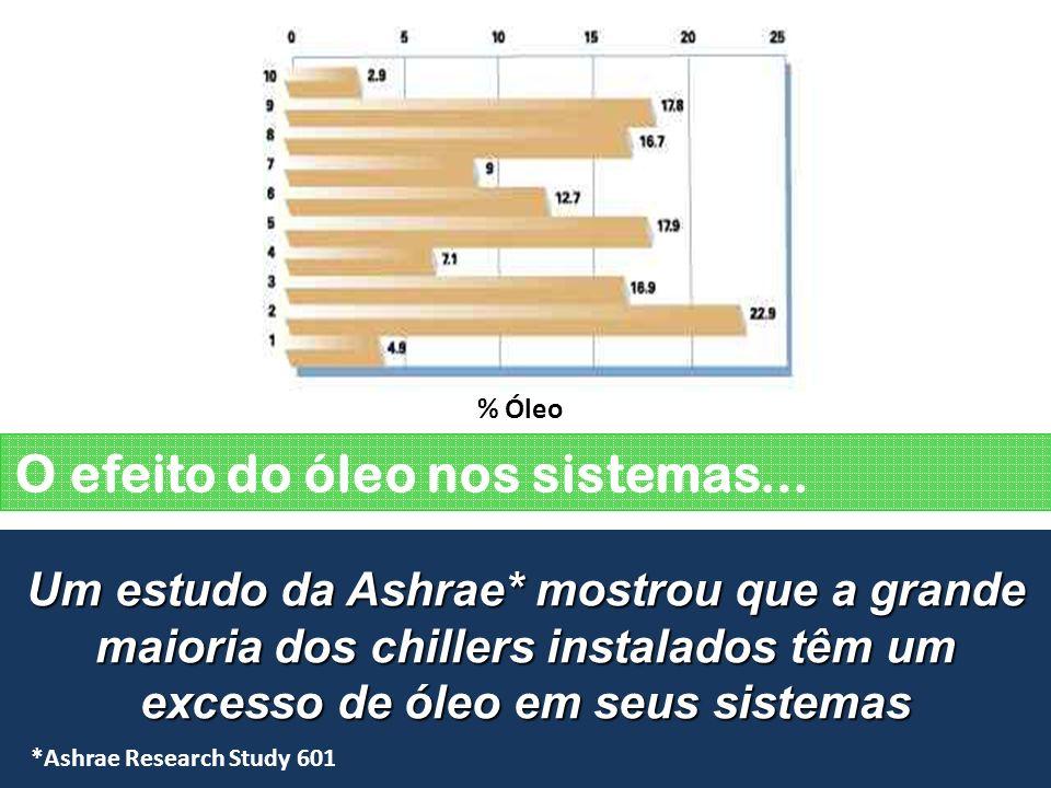 O efeito do óleo nos sistemas... Um estudo da Ashrae* mostrou que a grande maioria dos chillers instalados têm um excesso de óleo em seus sistemas Tur