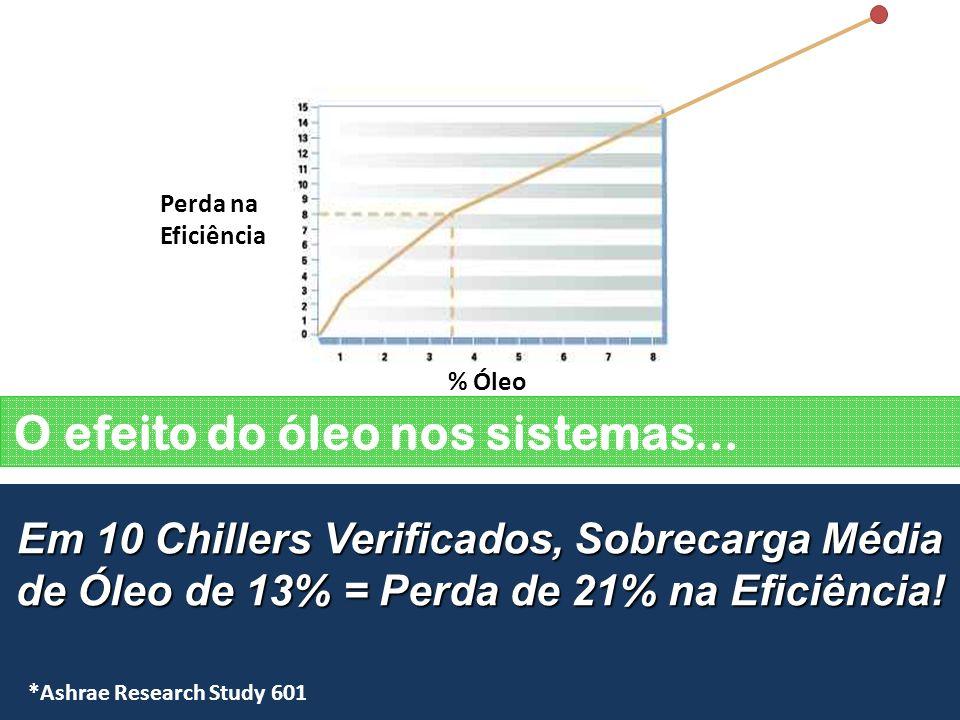 O efeito do óleo nos sistemas... Em 10 Chillers Verificados, Sobrecarga Média de Óleo de 13% = Perda de 21% na Eficiência! Turbocor Centrífugo Tradici
