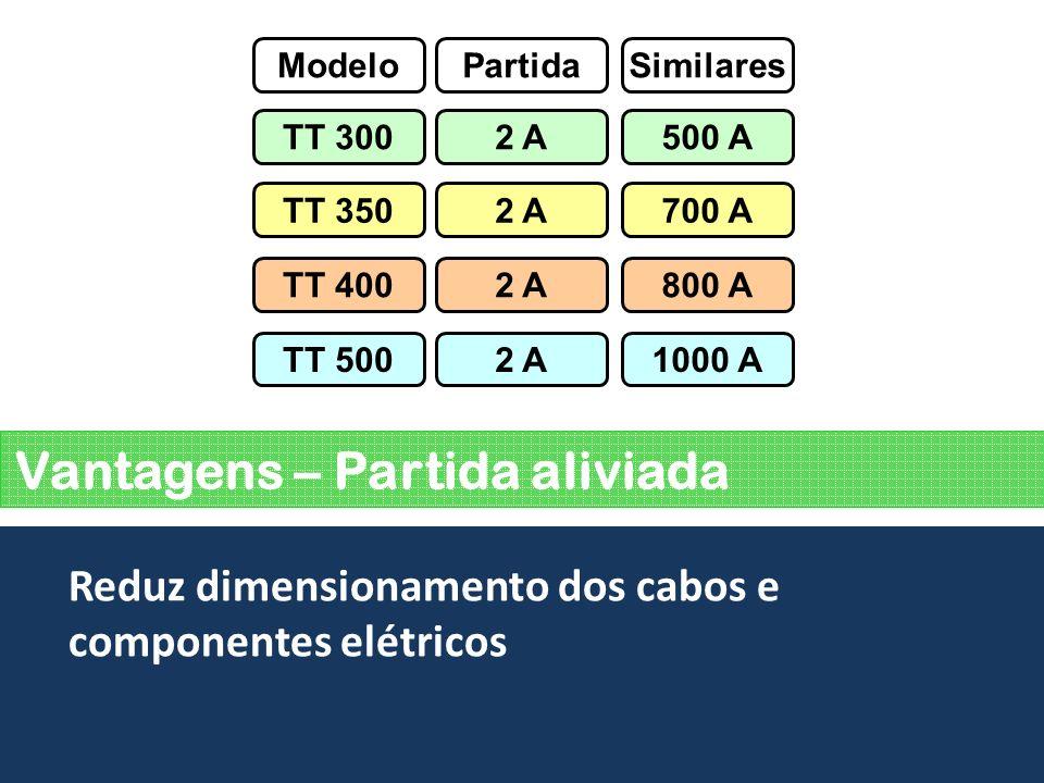 Vantagens – Partida aliviada Reduz dimensionamento dos cabos e componentes elétricos ModeloSimilares TT 300500 A TT 350700 A TT 400800 A TT 500 Partid