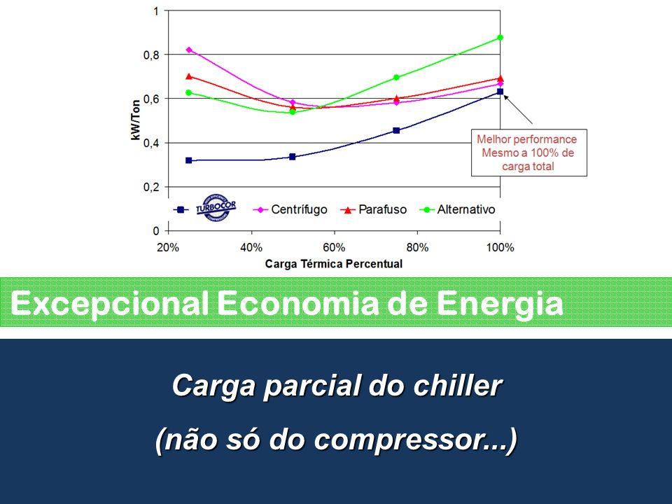Excepcional Economia de Energia Carga parcial do chiller (não só do compressor...)