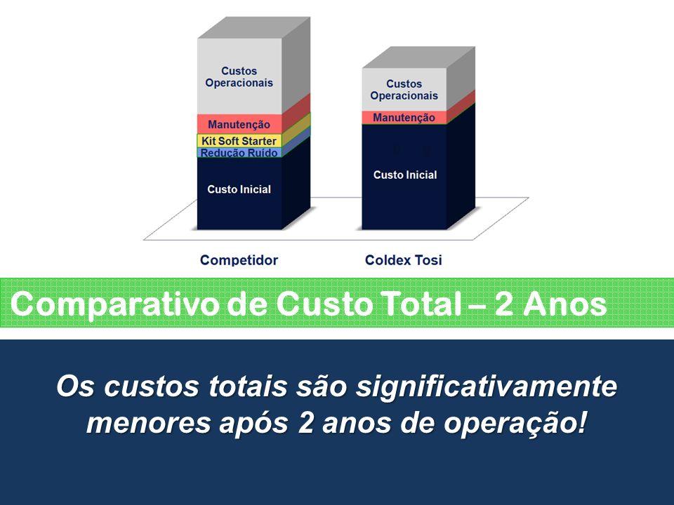 Comparativo de Custo Total – 2 Anos Os custos totais são significativamente menores após 2 anos de operação!