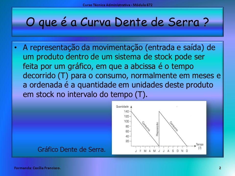 O que é a Curva Dente de Serra ? A representação da movimentação (entrada e saída) de um produto dentro de um sistema de stock pode ser feita por um g
