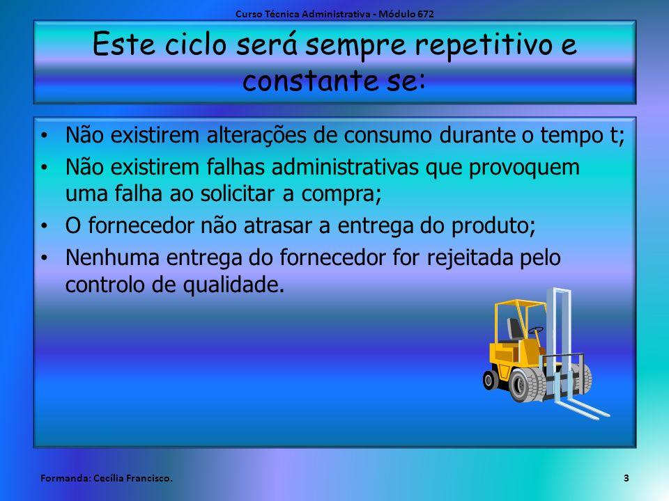 Este ciclo será sempre repetitivo e constante se: Não existirem alterações de consumo durante o tempo t; Não existirem falhas administrativas que prov