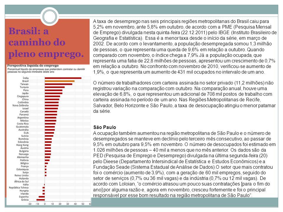 Brasil: a caminho do pleno emprego. A taxa de desemprego nas seis principais regiões metropolitanas do Brasil caiu para 5,2% em novembro, ante 5,8% em