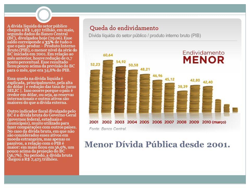 Menor Dívida Pública desde 2001. A dívida líquida do setor público chegou a R$ 1,492 trilhão, em maio, segundo dados do Banco Central (BC), divulgados
