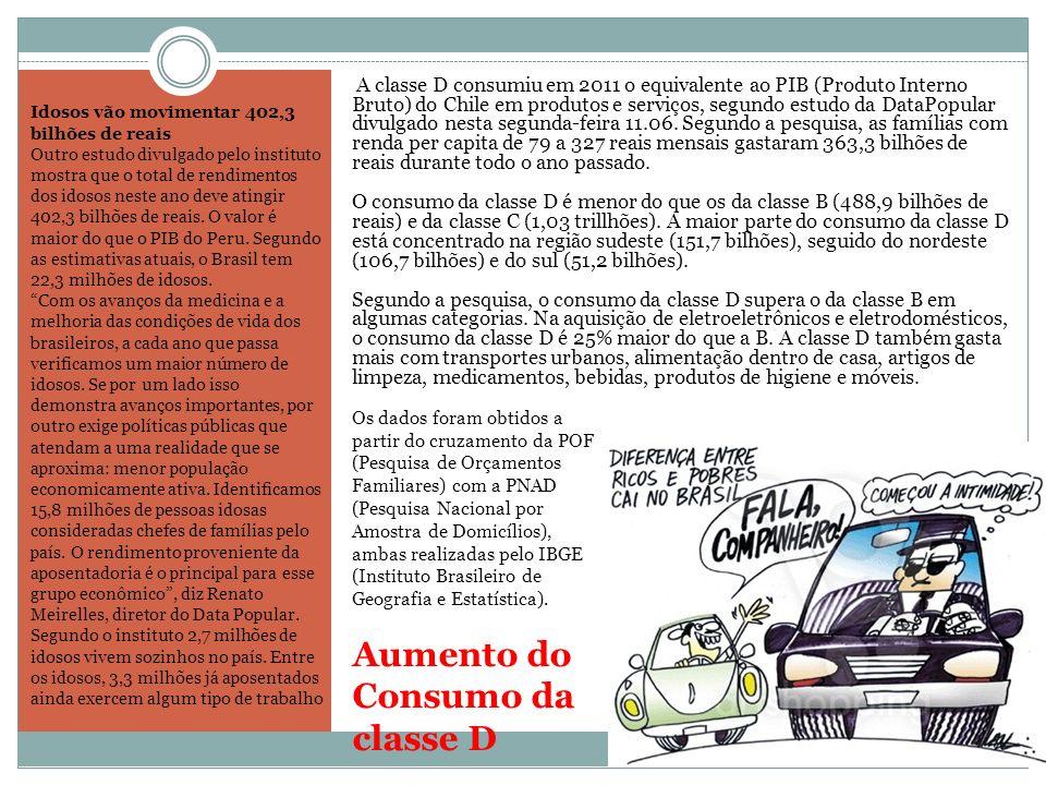 Aumento do Consumo da classe D A classe D consumiu em 2011 o equivalente ao PIB (Produto Interno Bruto) do Chile em produtos e serviços, segundo estud
