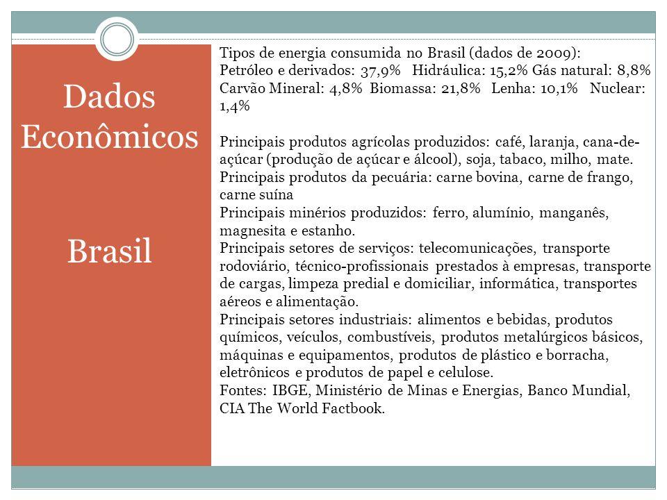 Tipos de energia consumida no Brasil (dados de 2009): Petróleo e derivados: 37,9% Hidráulica: 15,2% Gás natural: 8,8% Carvão Mineral: 4,8% Biomassa: 2