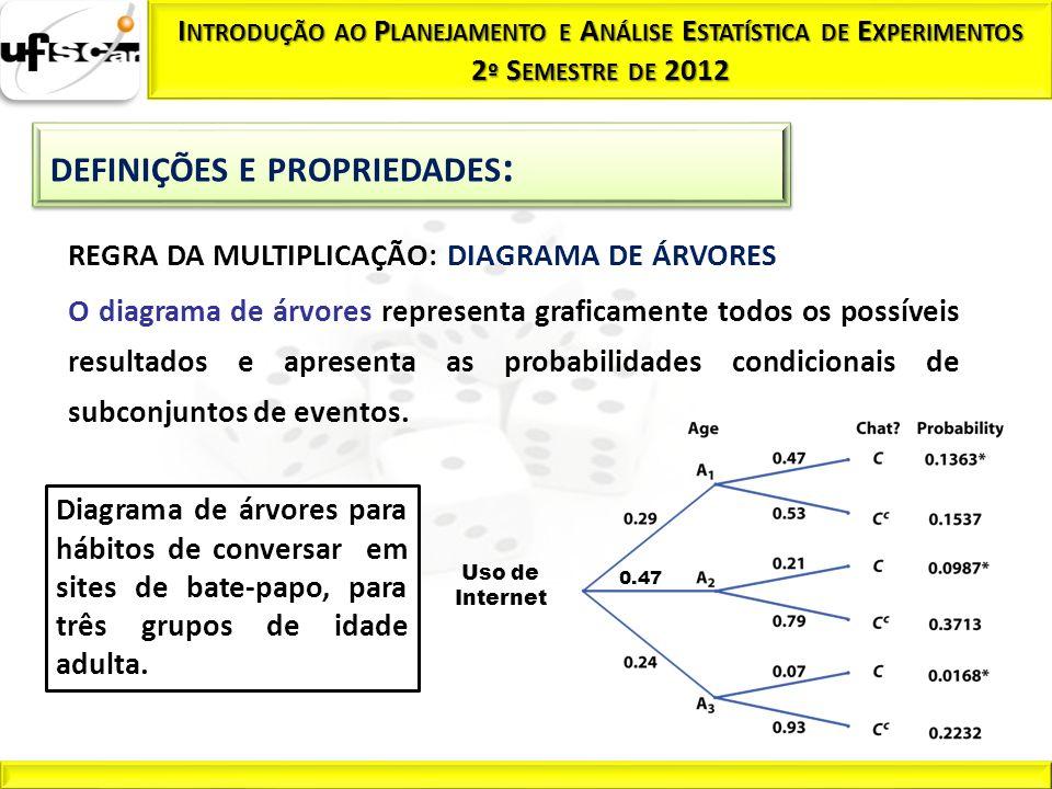 REGRA DA MULTIPLICAÇÃO: DIAGRAMA DE ÁRVORES O diagrama de árvores representa graficamente todos os possíveis resultados e apresenta as probabilidades
