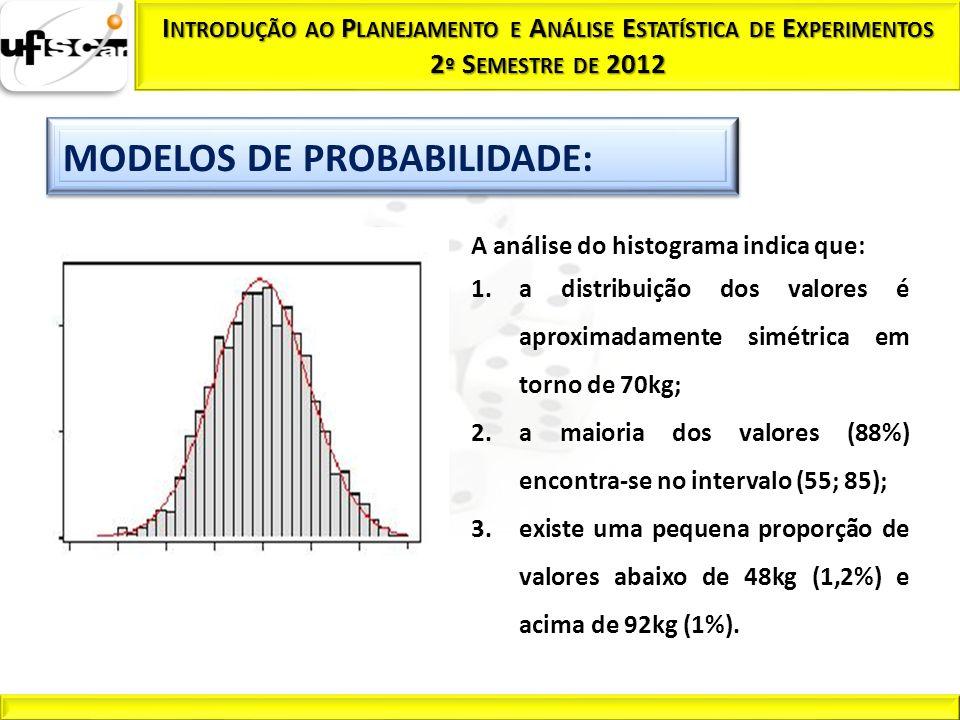 A análise do histograma indica que: 1.a distribuição dos valores é aproximadamente simétrica em torno de 70kg; 2.a maioria dos valores (88%) encontra-