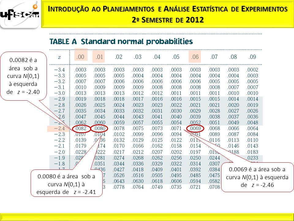 0. 0082 é a área sob a curva N(0,1) à esquerda de z = -2.40 0.0080 é a área sob a curva N(0,1) à esquerda de z = -2.41 0.0069 é a área sob a curva N(0