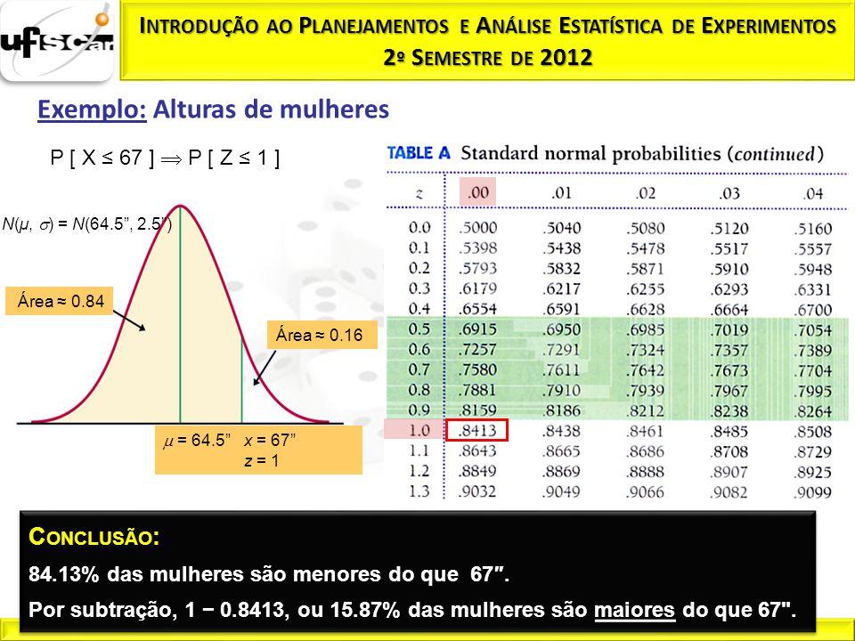 Exemplo: Alturas de mulheres P [ X 67 ] P [ Z 1 ] N(µ, ) = N(64.5, 2.5) = 64.5 x = 67 z = 1 Área 0.84 Área 0.16 C ONCLUSÃO : 84.13% das mulheres são m