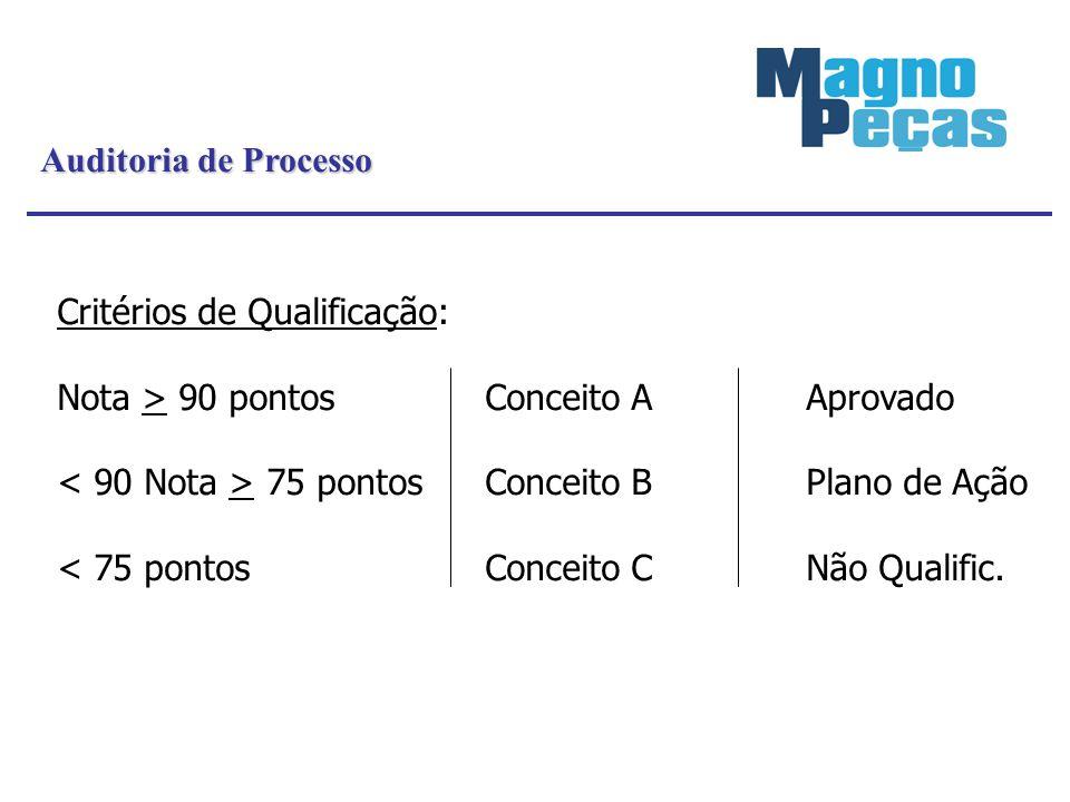 Auditoria de Processo Critérios de Qualificação: Nota > 90 pontosConceito AAprovado 75 pontosConceito BPlano de Ação < 75 pontosConceito CNão Qualific