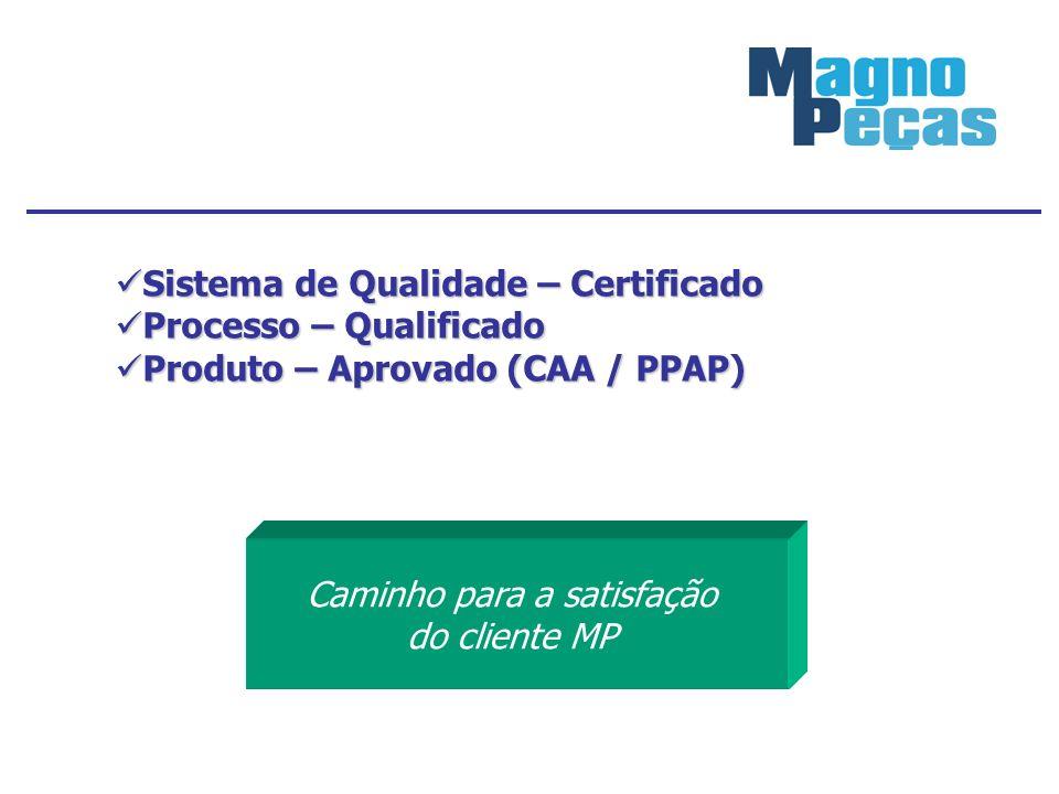 Sistema de Qualidade – Certificado Sistema de Qualidade – Certificado Processo – Qualificado Processo – Qualificado Produto – Aprovado (CAA / PPAP) Pr
