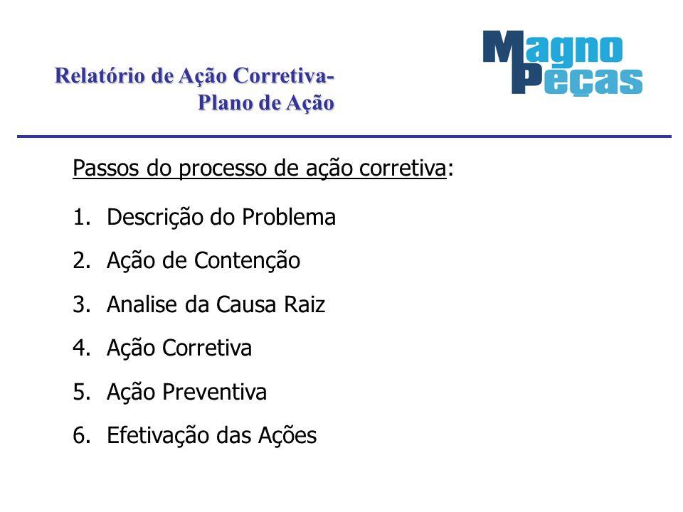 Relatório de Ação Corretiva- Plano de Ação Passos do processo de ação corretiva: 1.Descrição do Problema 2.Ação de Contenção 3.Analise da Causa Raiz 4