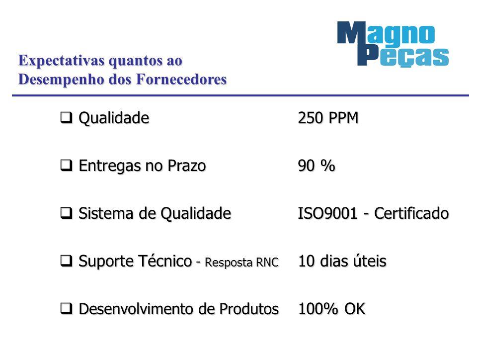 Expectativas quantos ao Desempenho dos Fornecedores Qualidade250 PPM Qualidade250 PPM Entregas no Prazo90 % Entregas no Prazo90 % Sistema de Qualidade